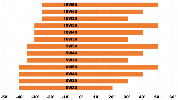 Масла моторные. Часть 2: Индекс вязкости 3 | Сила технологий для Вашего Авто